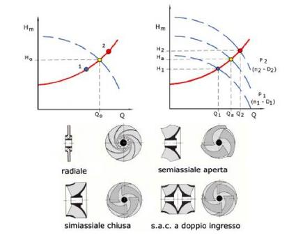 Spostamento del punto di funzionamento del gruppo sulla curva caratteristica dell'impianto in funzione della tipologia della girante