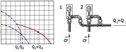 Elettropompe in parallelo