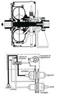 Organi di variazione del numero di giri di una pompa