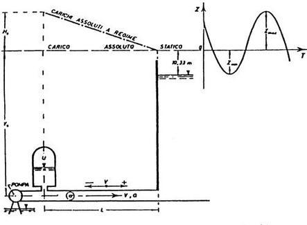 Schema di un impianto di sollevamento con cassa d'aria