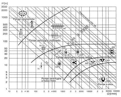 Scelta della tipologia del gruppo di pompaggio. Campi di utilizzazione di gruppi di pompaggio di diversa tipologia