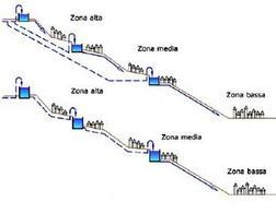 Frazionamento in più sub reti