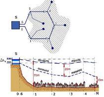 Piezometriche nell'ora di punta e di minor consumo per rete con serbatoio di testata