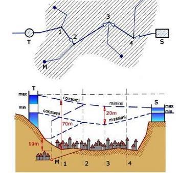 Piezometriche nell'ora di punta e di minor consumo per rete con serbatoio di estremità