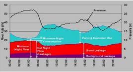 Correlazione tra pressioni, portate e perdite in una rete idrica