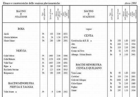 Annali Idrologici – Parte 1° – Elenco e caratteristiche delle stazioni pluviometriche