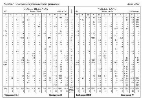 Annali Idrologici – Parte 1° – Tab. 1: Osservazioni pluviometriche giornaliere