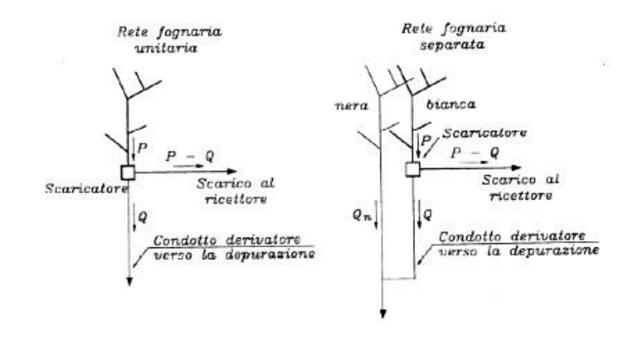 Schemi di rete unitaria e separata con manufatto ripartitore (scaricatore). Fonte: Centro Studi Deflussi Urbani, Sistemi di fognatura. Manuale di progettazione, Hoepli