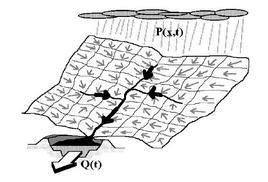 Schema concettuale di trasferimento da precipitazioni distribuite nello spazio e nel tempo ad idrogramma di piena nella sezione di chiusura di un bacino