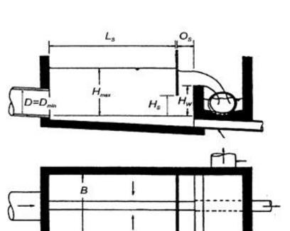 Fonte: V. Biggiero (1969), Scaricatori di piena per fognatura. Criteri di progettazione, Ingegneri, Periodico dell'Ordine degli Ingegneri della Provincia di Napoli, Anno X- n. 57