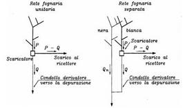 Schemi idraulici degli scaricatori di piena. Fonte: Centro Studi Deflussi Urbani (1997). Sistemi di Fognatura. Manuale di progettazione. Hoepli, Milano
