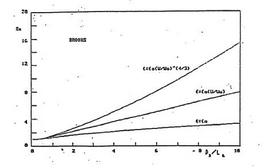 Diluzione susseguente Ss in funzione del parametro βx/L0  e di ε