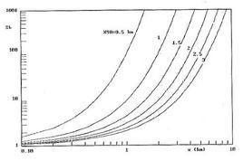 Dispersione batterica: valori di Sb in funzione di ε e di X90 = u∙T90