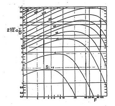 Diluizione iniziale per ricettore in quiete in funzione della profondità relativa e del numero di Froude densimetrico per getti orizzontali
