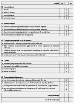 Scheda per la rilevazione dell'Indice di Funzionalità Fluviale (III parte)