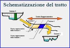 Schematizzazione di un tratto fluviale