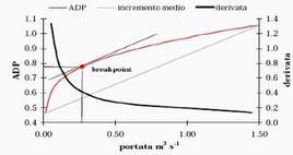 Individuazione del break-point