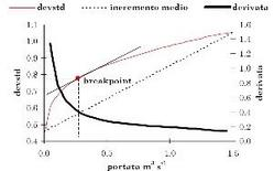 Criterio del breakpoint