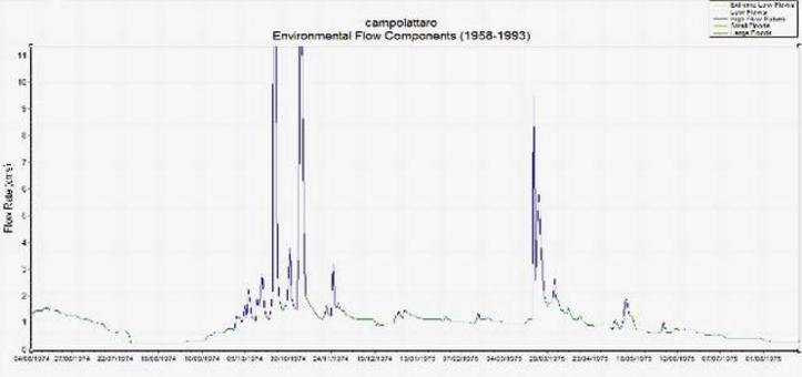 Particolare dell'andamento cronologico delle portate del fiume Tammaro a Campolattaro con l'andamento dei deflussi di base