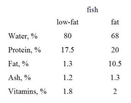 Differences between 'low-fat' and 'fat' fish.