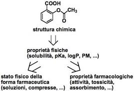Relazione tra la struttura e le sue proprietà fisiche, farmaceutiche e farmacologiche.