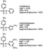 sulfadiazina – sulfametossazolo – sulfametossina