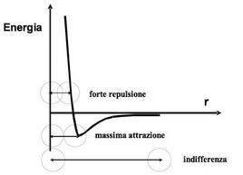 Diagramma dell'energia di interazione di van der Waals tra due atomi.