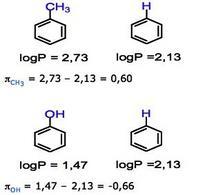 Esempi di misurazione della costante idrofobica del sostituente.