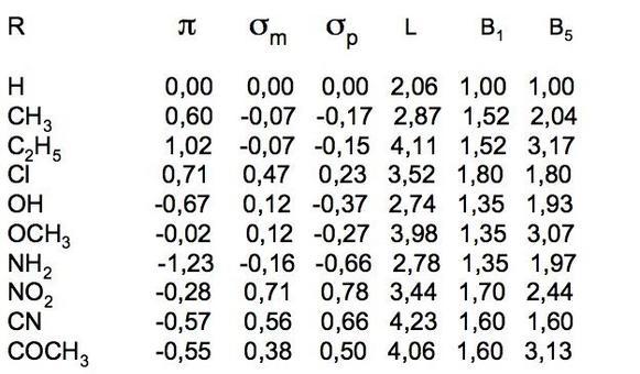 Alcuni valori tabulati delle costanti dei sostituenti.
