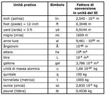 Tabella 1.7. Qualche fattore di conversione in unità del SI.