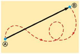 Figura 1.4. Rappresentazione vettoriale dello spostamento (figura 1.6 in Jewett & Serway).