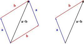 Figura 1.7. Rappresentazione grafica di due metodi per sommare i vettori.