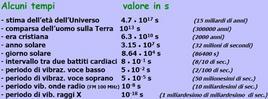 Tabella 1.3. Valori approssimati di alcuni intervalli di tempo.