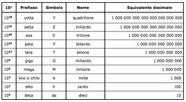 Tabella 1.5. Multipli nel SI.