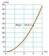 Fig. 2.10 Grafico spazio-tempo per l'equazione oraria x = 3 t2 (fig. 2.4 in Jewett & Serway).