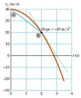 Fig. 2.11. Grafico velocità-tempo per la relazione vx = 40 – 5 t2 (figura 2.10 in Jewett & Serway).