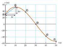Fig. 2.5. Grafico spazio-tempo del moto della macchina (fig. 2.1.b in Jewett & Serway).