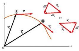 Figura 3.4. Velocità istantanee e loro variazione (figura 3.3 in Jewett & Serway).