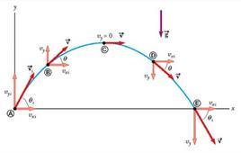 Figura 3.6. Traiettoria parabolica di un proiettile (figura 3.5 in Jewett & Serway).