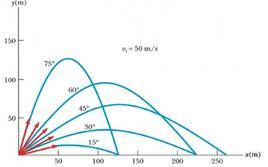 Figura 3.8. Traiettorie paraboliche con una vi di 50 m/s (figura 3.8 in Jewett & Serway).