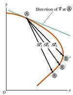 Figura 3.3. Direzione dei vettori velocità media e istantanea. (figura 3.2 in Jewett & Serway).