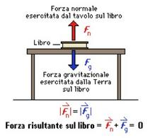 Figura 4.6. Le due forze in una coppia azione-reazione agiscono sempre su corpi diversi.