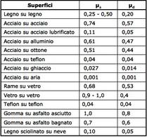 Tabella 4.2. Coefficienti di attrito per alcuni materiali.