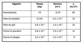 Tabella 4.3. Velocità limite per oggetti che cadono attraverso l'aria.