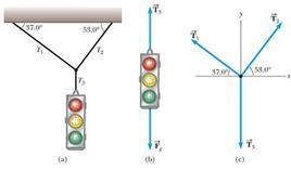 Figura 4.13. Un semaforo sospeso da cavi (figura 4.10 in Jewett & Serway).