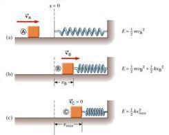 Figura 5.14. Un blocco urta contro una molla (figura 7.10 in Jewett & Serway).