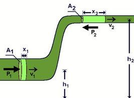Figura 6.8. Un fluido scorre con regime laminare in un tubo di sezione variabile.