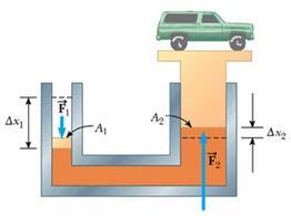 Figura 6.10. Schema di una leva idraulica (figura 15.5 in Jewett & Serway).