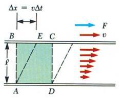 Figura 6.1. Andamento della velocità in funzione della profondità in un fluido viscoso.