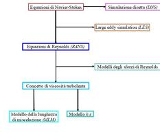 Fig. 7.4 – Classificazione degli approcci allo studio della turbolenza